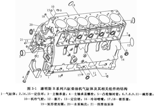 康明斯柴油机的气缸体结构