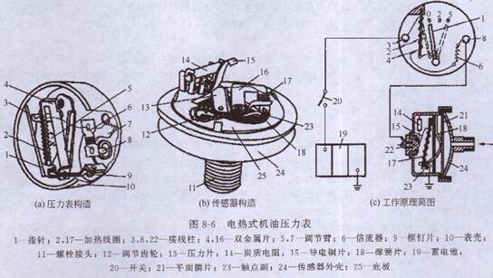 柴油发电机电热式机油压力表的构造及作用原理