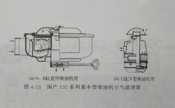 135系列4、6缸直列柴油机用空滤器