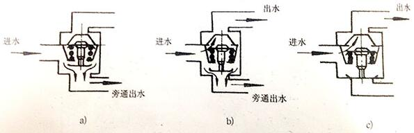 300KW柴油发电机组调温器工作原理
