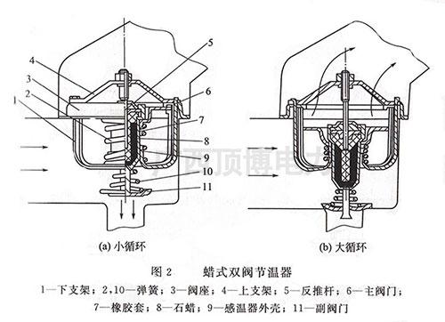 柴油发电机组蜡式双阀式节温器工作原理图