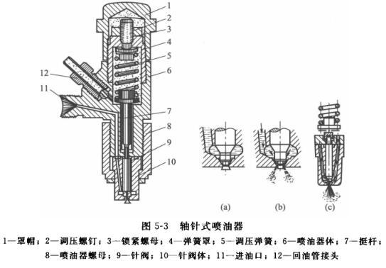 轴针式喷油器