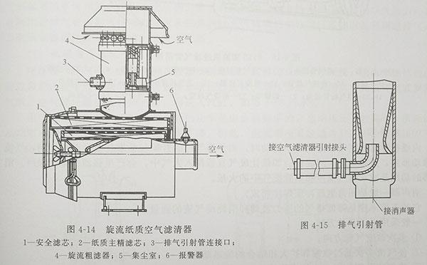 国产135系列增压柴油机用的旋流纸质空气滤清器