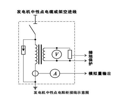 发电机中性点接地电阻柜和发电机如何正确链接?