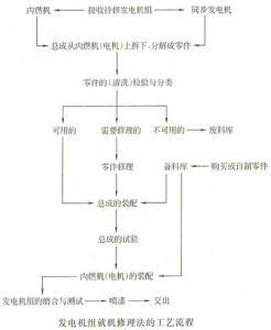 柴油发电机修理工艺方法